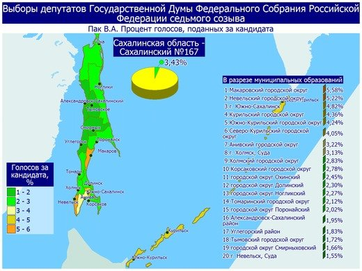 Поступили свежие данные предварительных итогов голосования в Сахалинской области, фото-5
