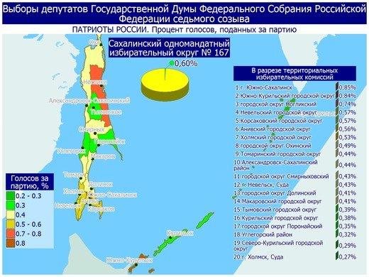 Поступили свежие данные предварительных итогов голосования в Сахалинской области, фото-22