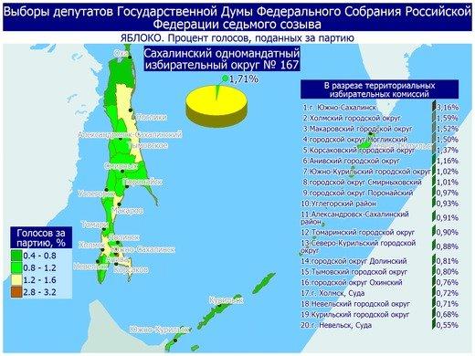 Поступили свежие данные предварительных итогов голосования в Сахалинской области, фото-20