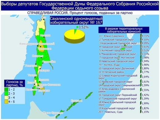 Поступили свежие данные предварительных итогов голосования в Сахалинской области, фото-23