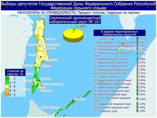 Поступили свежие данные предварительных итогов голосования в Сахалинской области, фото-12