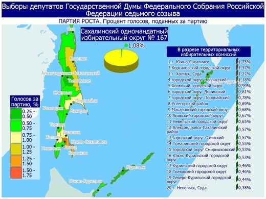 Поступили свежие данные предварительных итогов голосования в Сахалинской области, фото-18