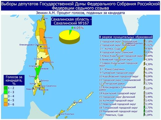 Поступили свежие данные предварительных итогов голосования в Сахалинской области, фото-2