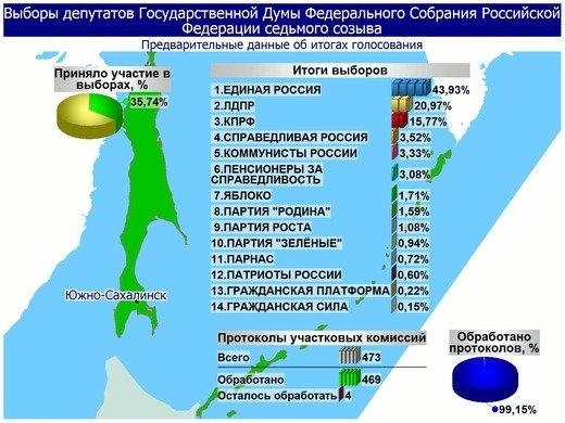 Поступили свежие данные предварительных итогов голосования в Сахалинской области, фото-9