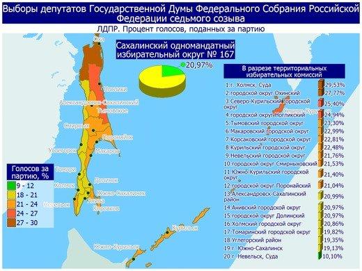 Поступили свежие данные предварительных итогов голосования в Сахалинской области, фото-16