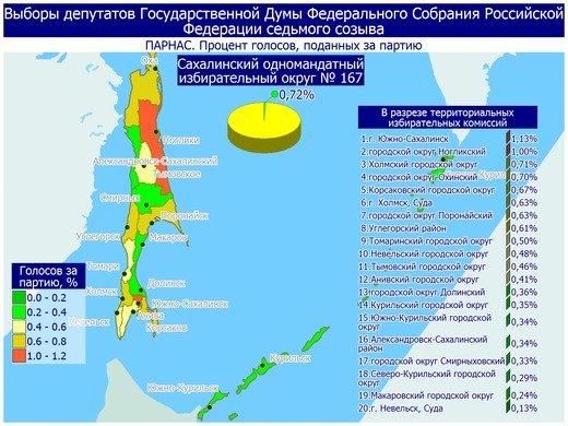 Поступили свежие данные предварительных итогов голосования в Сахалинской области, фото-17