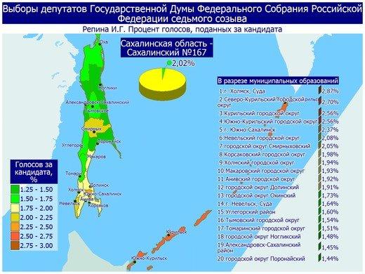 Поступили свежие данные предварительных итогов голосования в Сахалинской области, фото-6