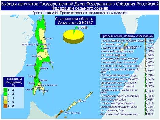 Поступили свежие данные предварительных итогов голосования в Сахалинской области, фото-1