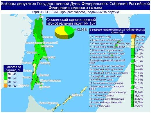 Поступили свежие данные предварительных итогов голосования в Сахалинской области, фото-13