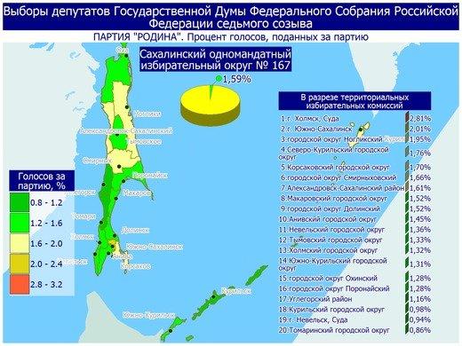 Поступили свежие данные предварительных итогов голосования в Сахалинской области, фото-10
