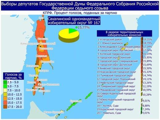 Поступили свежие данные предварительных итогов голосования в Сахалинской области, фото-21