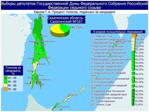 Поступили свежие данные предварительных итогов голосования в Сахалинской области, фото-4
