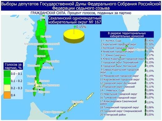 Поступили свежие данные предварительных итогов голосования в Сахалинской области, фото-19