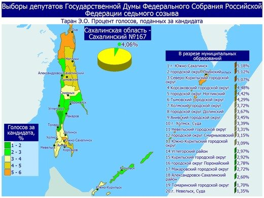 Поступили свежие данные предварительных итогов голосования в Сахалинской области, фото-7