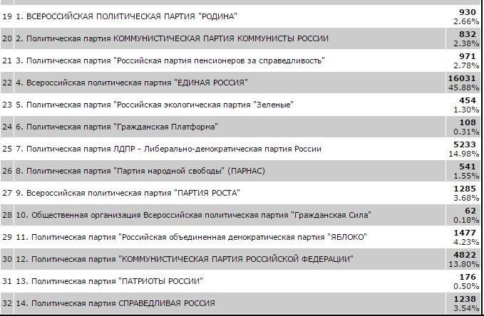 Стали известны предварительные итоги выборов в Троицком административном округе Новой Москвы, фото-1