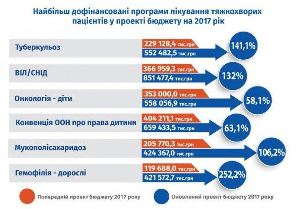 Государство выделит больше денег на лечение тяжелобольных украинцев (ИНФОГРАФИКА), фото-1