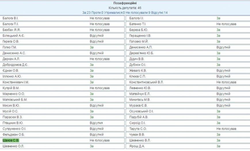 Нардеп от Луганщины Сергей Шахов не голосовал за признание нелегитимности Госдумы РФ, фото-1