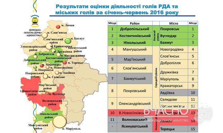 В рейтинге мэров городов Донецкой области мариупольский городской голова на 8-м месте, фото-1