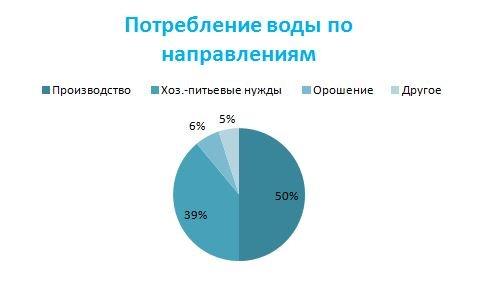 График потребления воды в Крыму