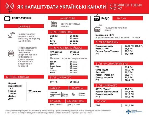 Как настроить украинские каналы в прифронтовых городах (ИНФОГРАФИКА), фото-1