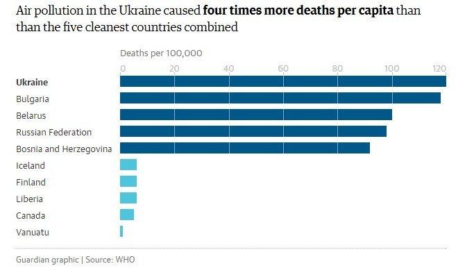 СМИ: Беларусь занимает третье место по смертности от загрязненного воздуха, фото-1