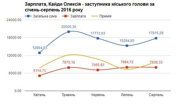 Яка зарплата у заступників мера Івано-Франківська, фото-4