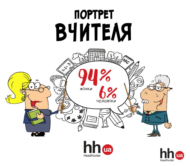 Портрет професії: як виглядають українські викладачі, фото-1