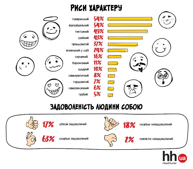 Портрет професії: як виглядають українські викладачі, фото-5