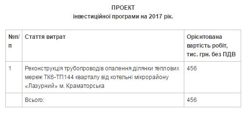 FireShot Capture 1 - Інформація про проект інвестиційної пр_ - http___www.krm.gov.ua_news_view_17027