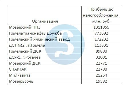 топ-10 предприятий