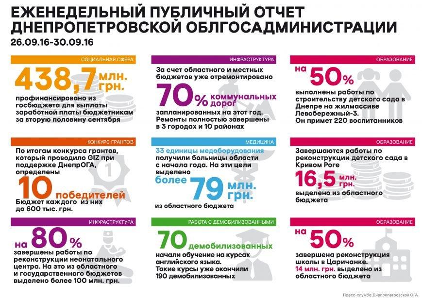 Недельный_отчет_03.10.16_рус_01-01