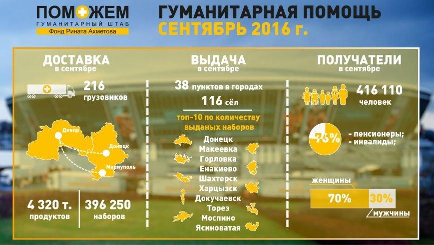 Более 400 тысяч продуктовых наборов выдал жителям Донбасса Гуманитарный штаб в сентябре, фото-1