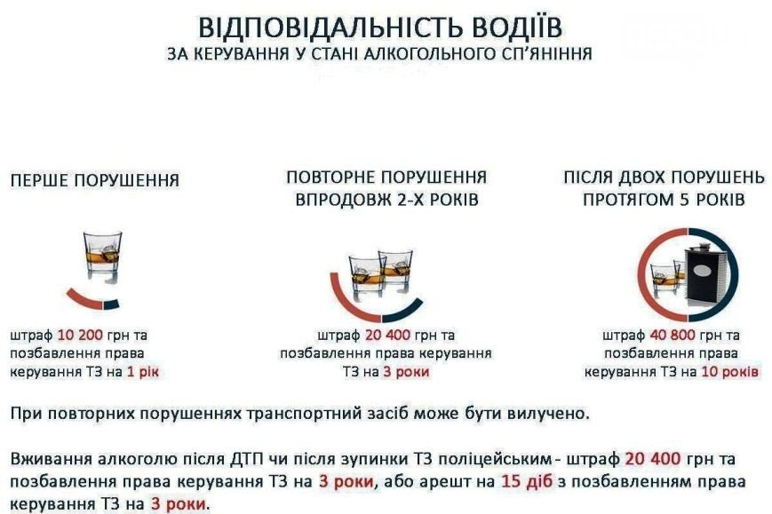 """В Херсоне с июля нетрезвые водители """"наездили"""" на 10,2 тыс. грн, фото-1"""