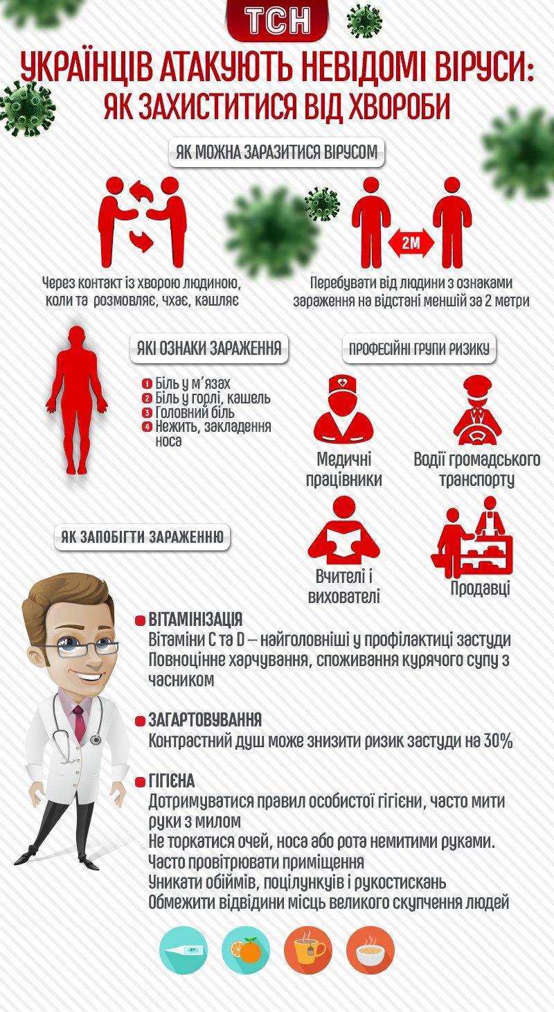 Стартував сезон захворюваності на грип: як тернополянам не захворіти (Інфографіка), фото-1