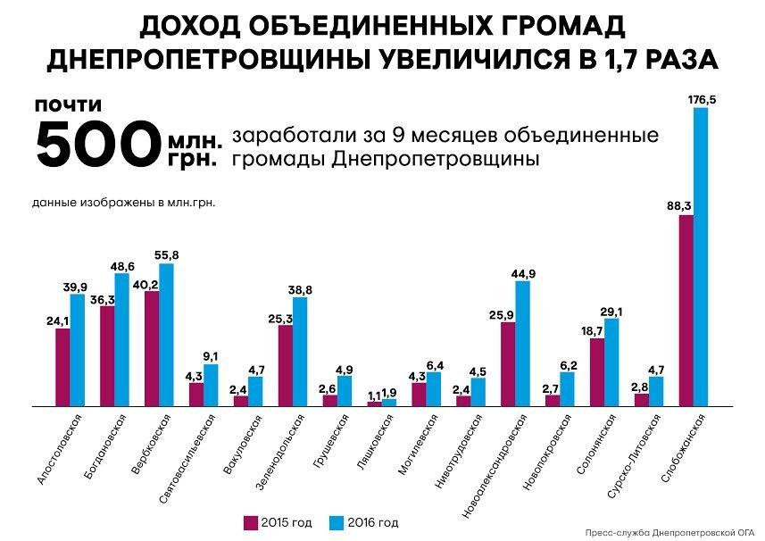 gromady_infografika