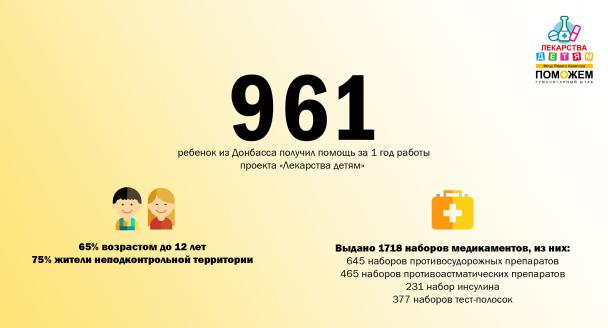Гуманитарный штаб выдал более 1 700 наборов лекарств детям с тяжелыми заболеваниями, фото-1