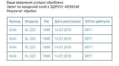 Данные с открытого реестра МВД