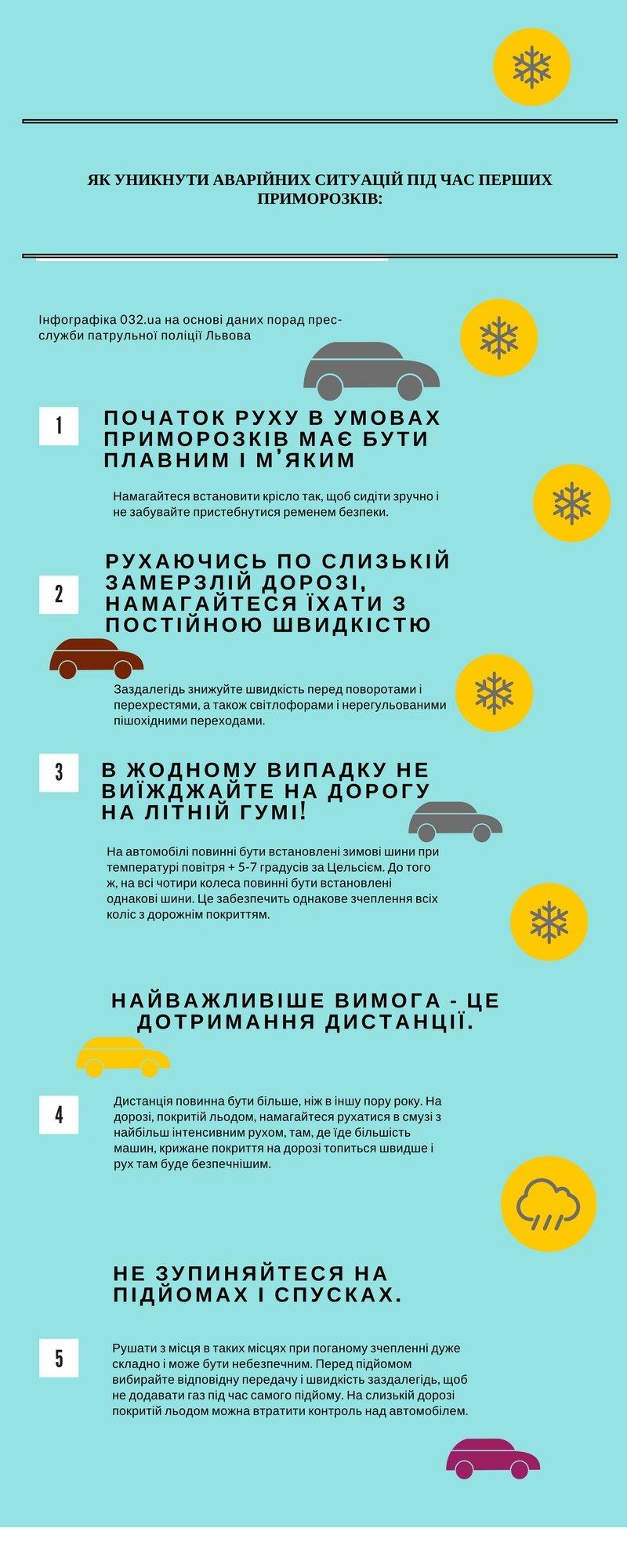Львів. Стан аварійності на дорогах