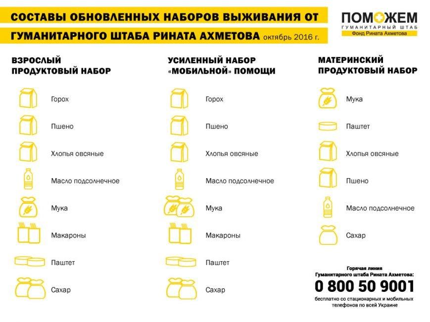 Гуманитарный штаб обновил составы продуктовых наборов, фото-1