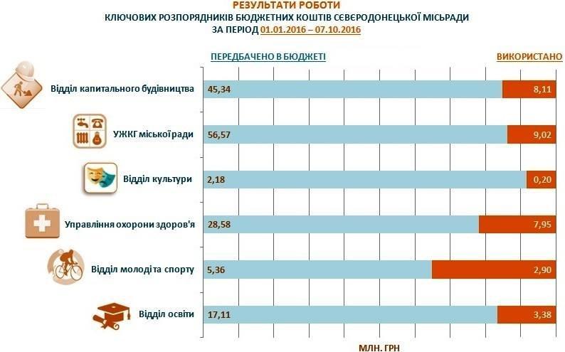 Северодонецкий депутат шокирована тем, как расходуют городской бюджет (инфографика), фото-1