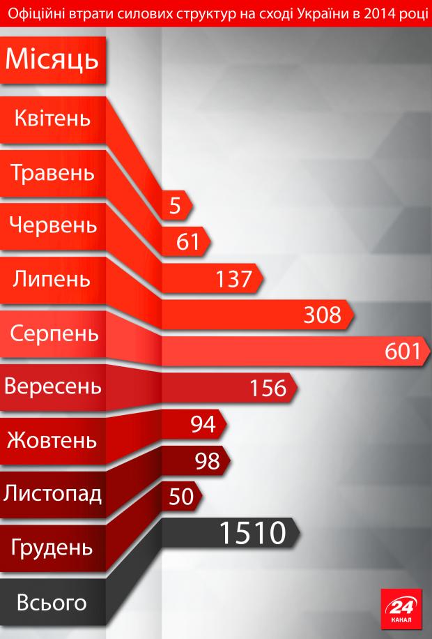 Інфографіка: скільки бійців загинуло в АТО?, фото-1