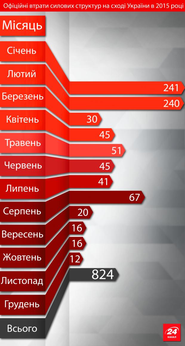Інфографіка: скільки бійців загинуло в АТО?, фото-2