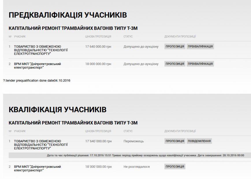 Трамваи Каменского будет ремонтировать фирма из Харьковского отеля, фото-3