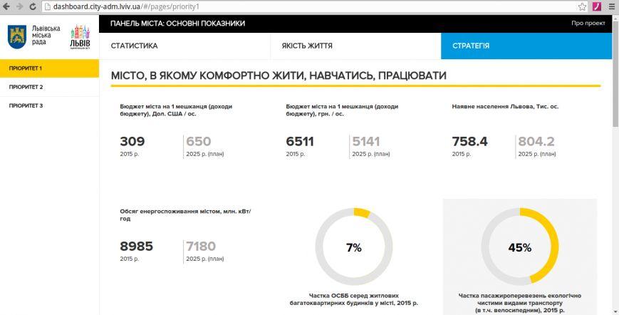 У Львові презентували відкриту платформу про основні показники розвитку міста (ВІДЕО), фото-3