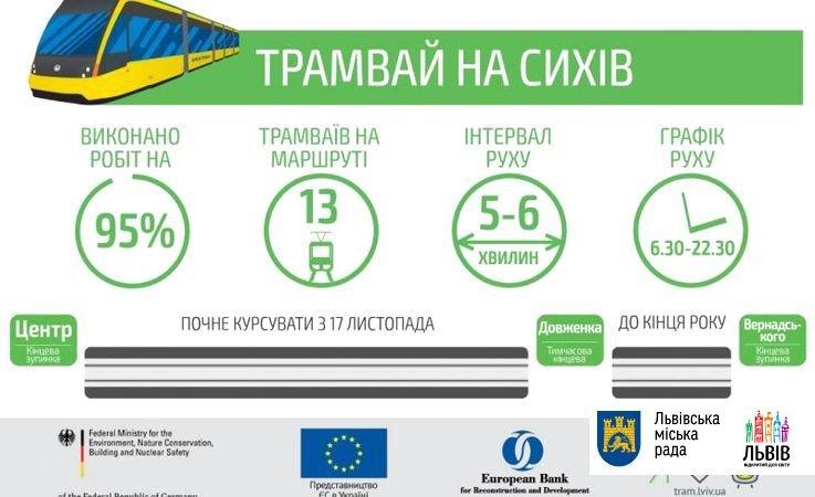 Трамвайна колія на Сихів готова на 95%, - міськрада Львова  (ІНФОГРАФІКА), фото-1
