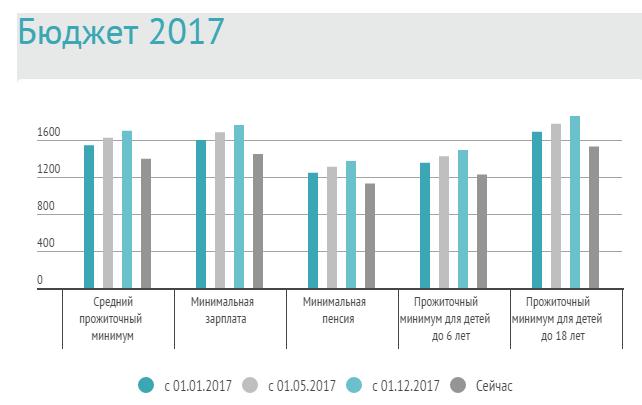 Проект держбюджету України на 2017 рік в цифрах, фото-1