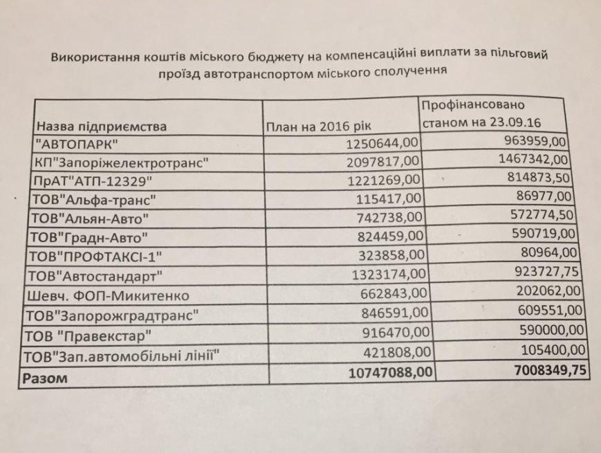 В этом году запорожским перевозчикам компенсировали уже 7 миллионов из бюджета за провоз льготников, фото-1