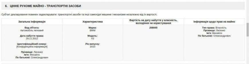 Зам. мэра Днепра записал в свою е-декларацию дорогую собаку, но ничего не сказал о семье (ФОТО), фото-4