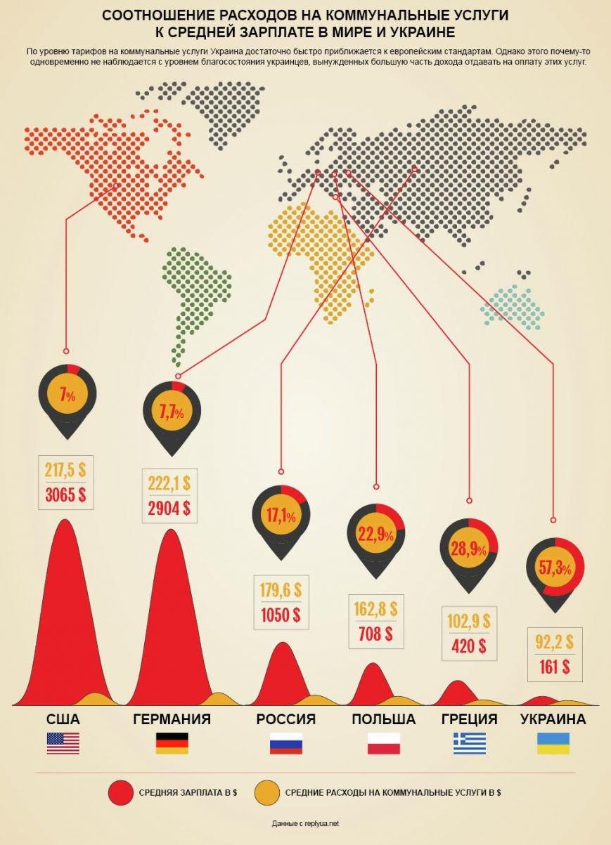 Співвідношення витрат на комунальні послуги до середньої заробітної плати в різних країнах світу. Інфографіка, фото-1