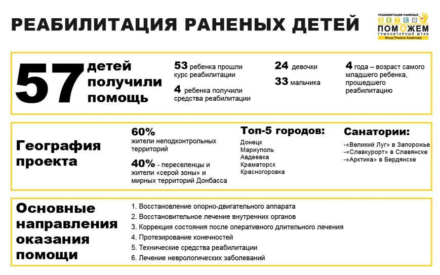 57 детей из Донбасса получили помощь в рамках проекта «Реабилитация раненых детей», фото-1